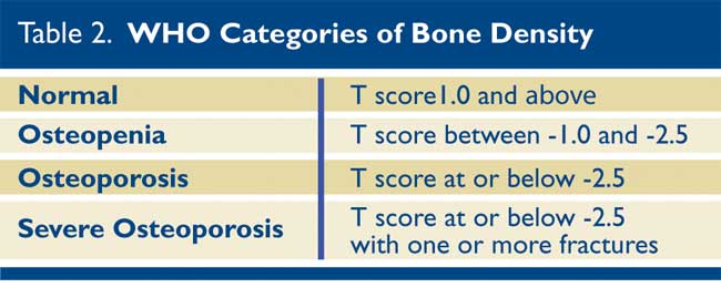 Journal Of Lancaster General Health Osteoporosis The