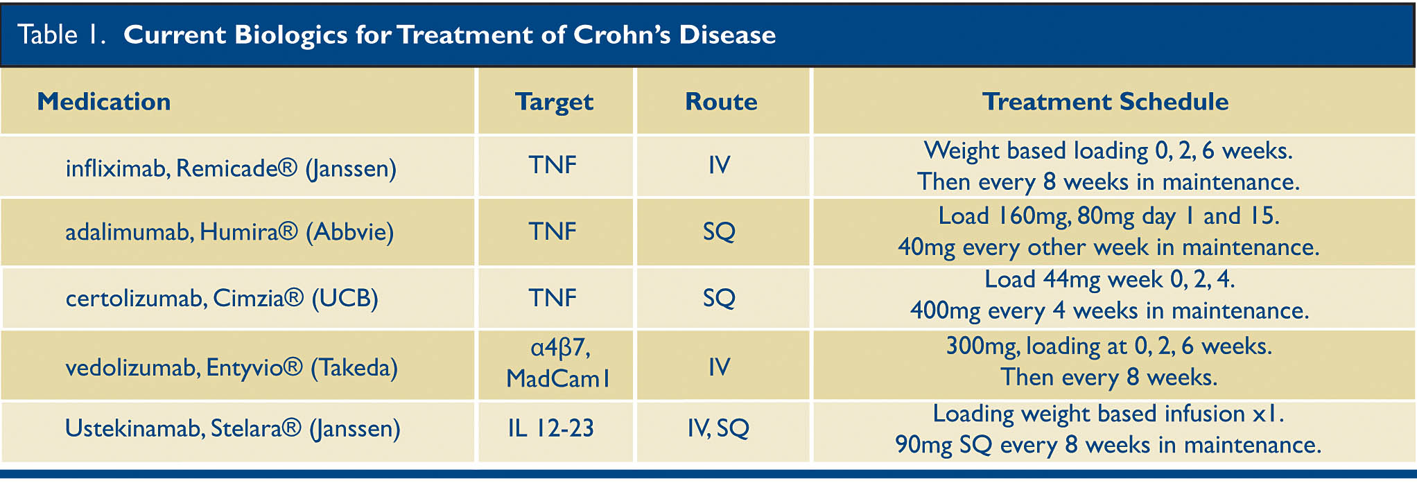 Journal Of Lancaster General Health Crohn S Disease